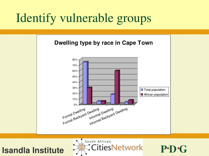 Identify vulnerable groups