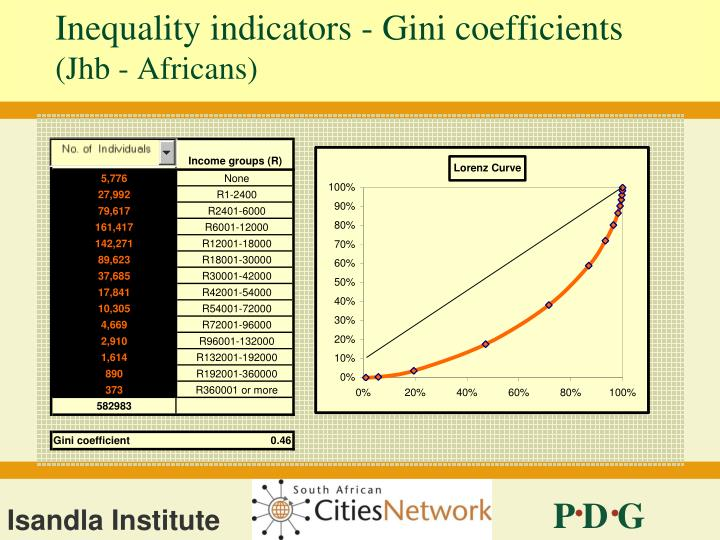 Inequality indicators - Gini coefficients