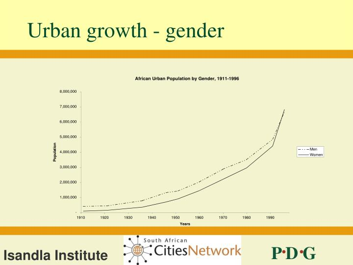 Urban growth - gender