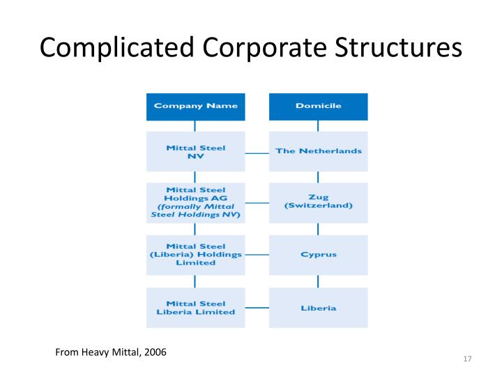 Complicated Corporate Structures