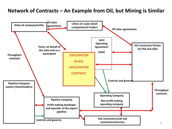 Network of Contracts – An Example from Oil, but Mining is Similar