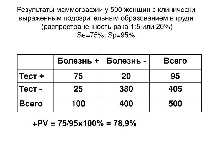 Тест +