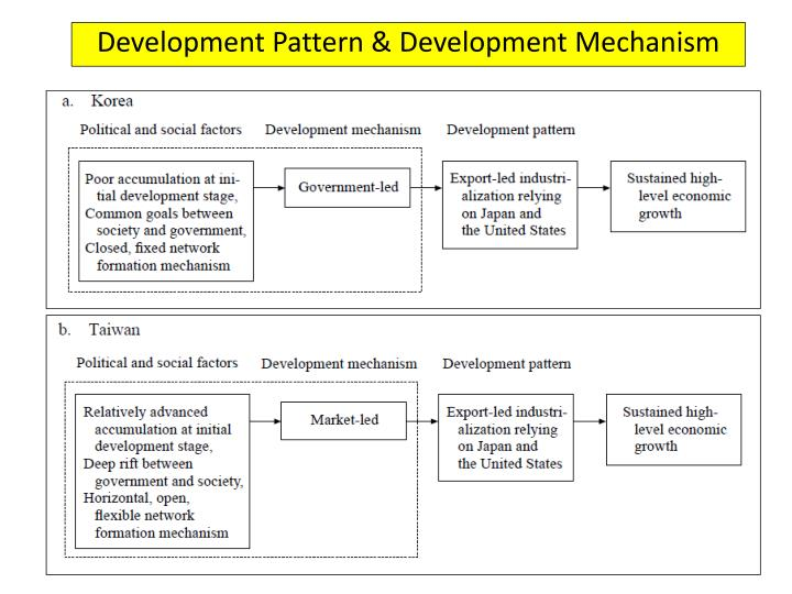Development Pattern & Development Mechanism
