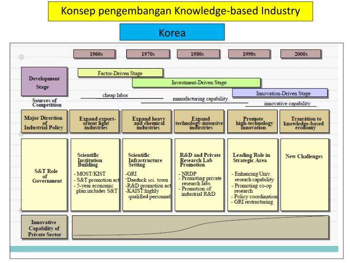 Konsep pengembangan Knowledge-based Industry