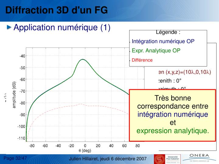 Diffraction 3D d'un FG