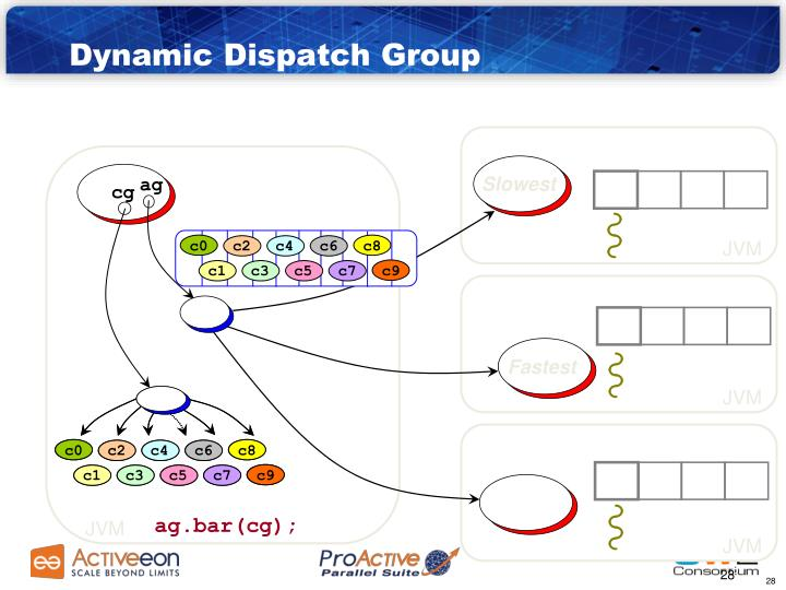 Dynamic Dispatch Group