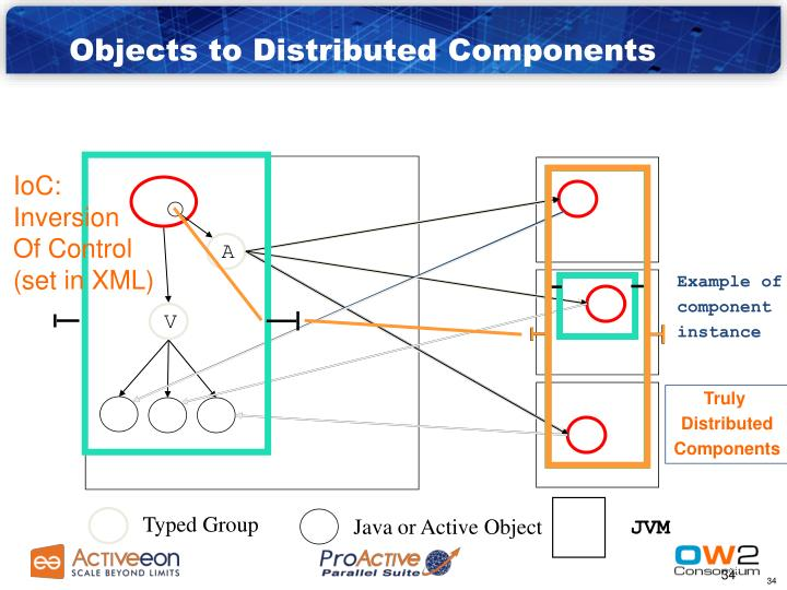 Objects to Distributed Components