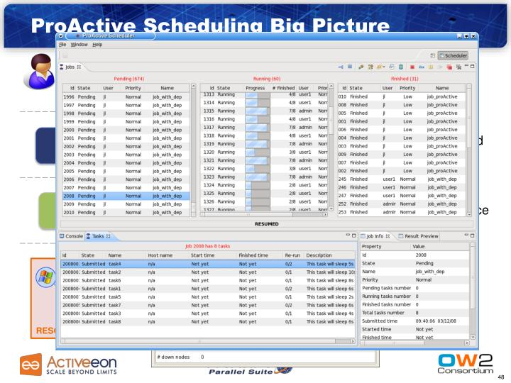 ProActive Scheduling Big Picture