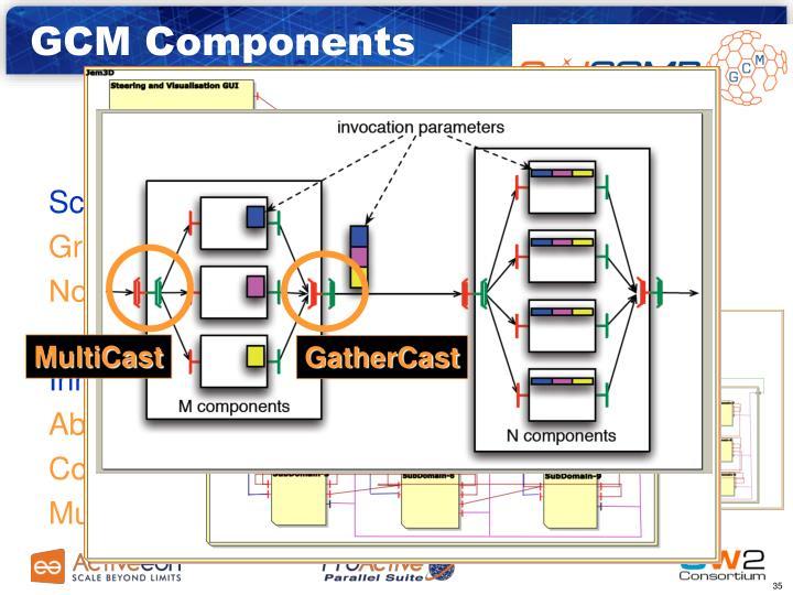 GCM Components
