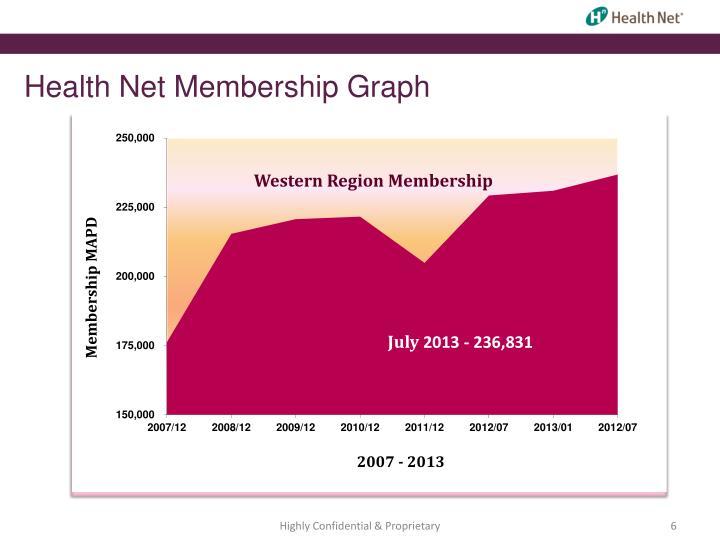 Health Net Membership Graph