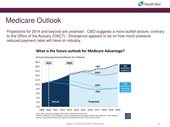 Medicare Outlook