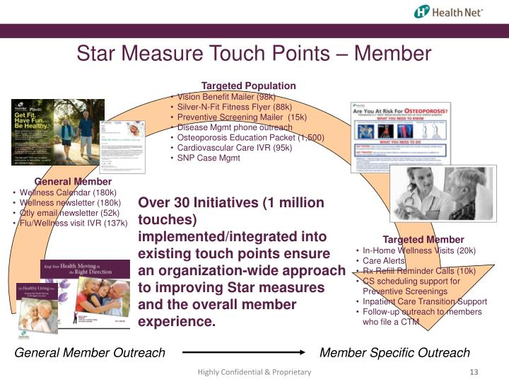 Star Measure Touch Points – Member