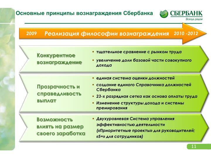 Основные принципы вознаграждения Сбербанка