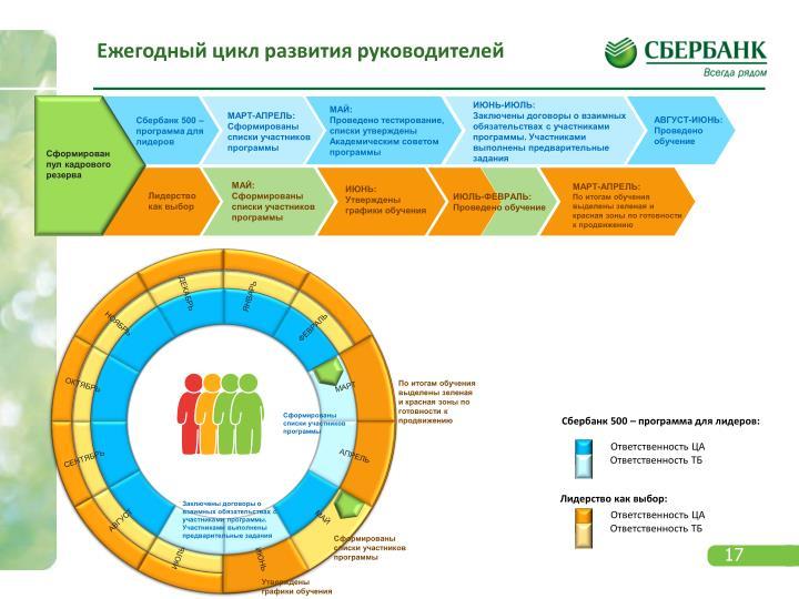 Ежегодный цикл развития