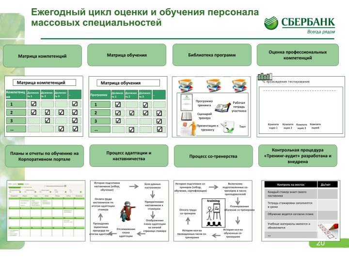 Ежегодный цикл оценки и обучения персонала массовых специальностей