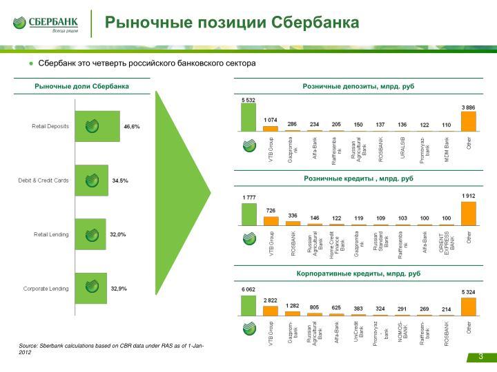 Рыночные позиции Сбербанка