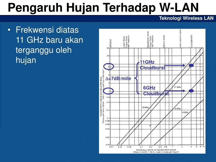 Pengaruh Hujan Terhadap W-LAN