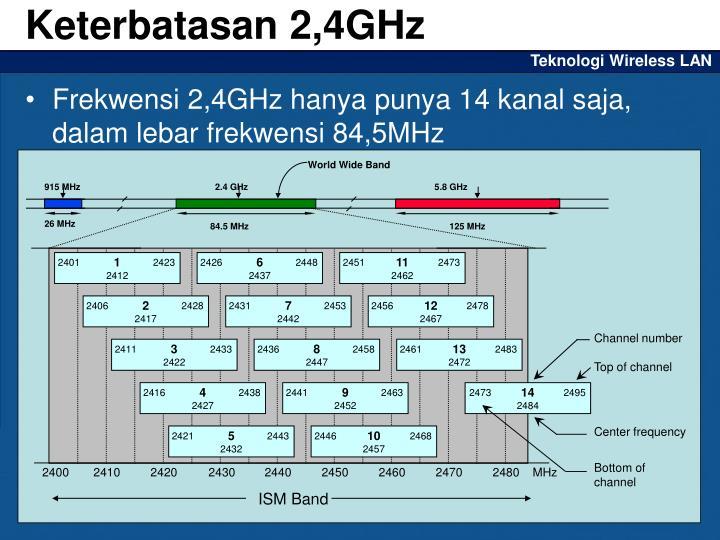Keterbatasan 2,4GHz