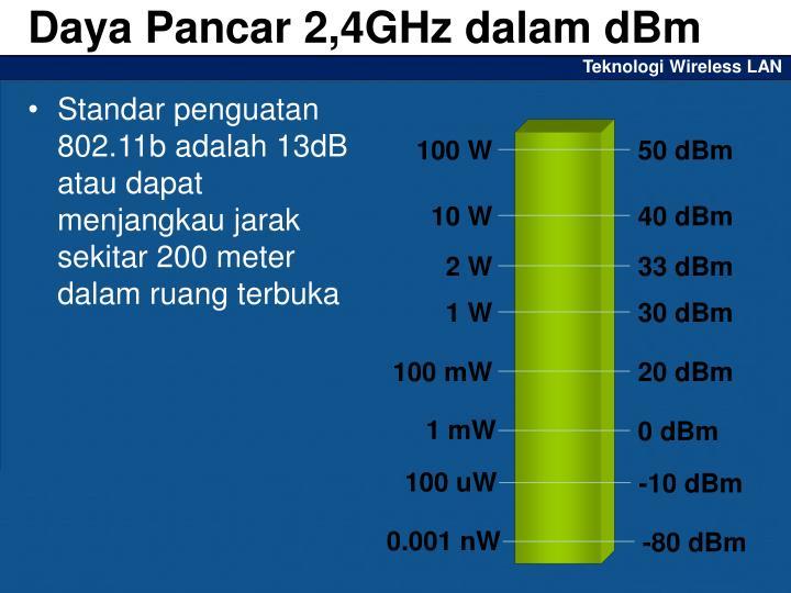 Daya Pancar 2,4GHz dalam dBm