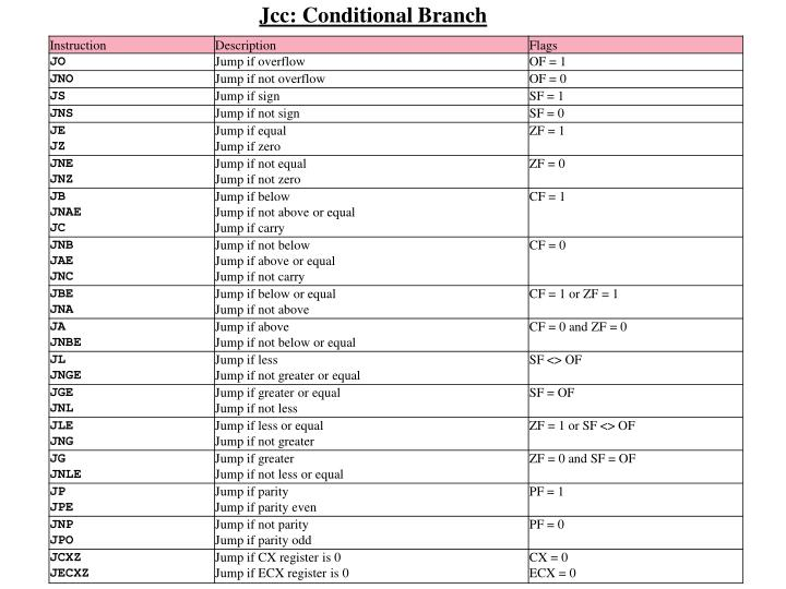 Jcc: Conditional Branch