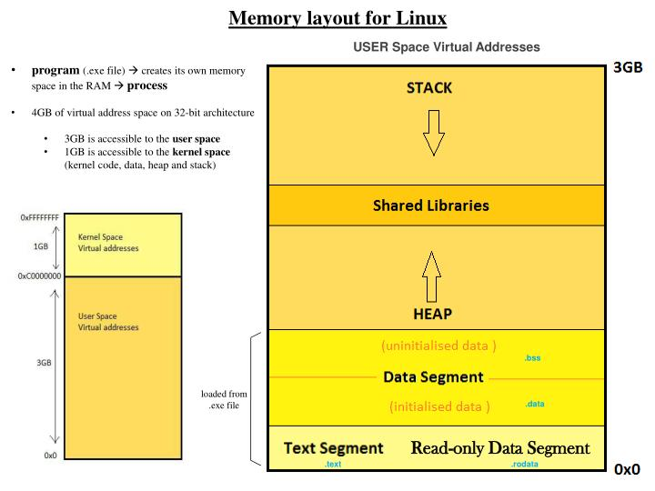 Memory layout for Linux