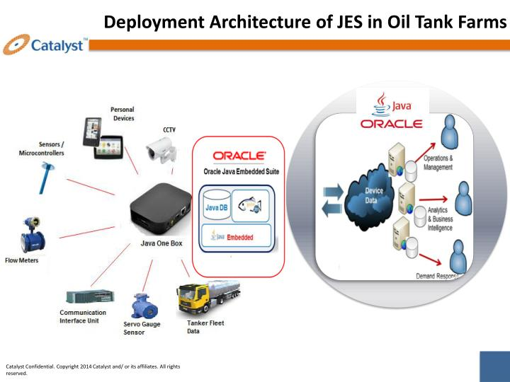 Deployment Architecture of JES in Oil Tank Farms