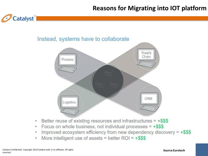 Reasons for Migrating into IOT platform