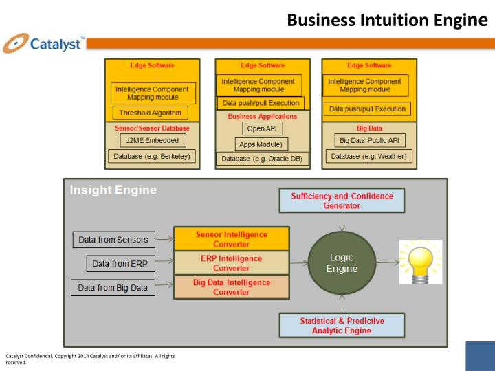 Business Intuition Engi