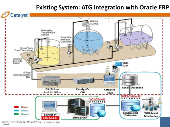 Existing System: ATG