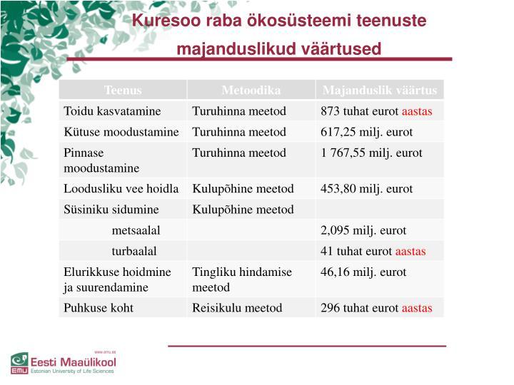 Kuresoo raba ökosüsteemi teenuste majanduslikud väärtused