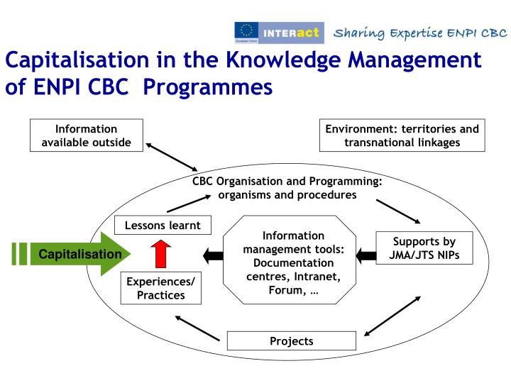 Capitalisation in the Knowledge Management of ENPI CBC  Programmes