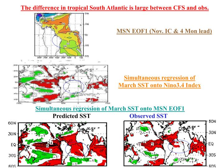 The difference in tropical South Atlantic is large between CFS and obs.