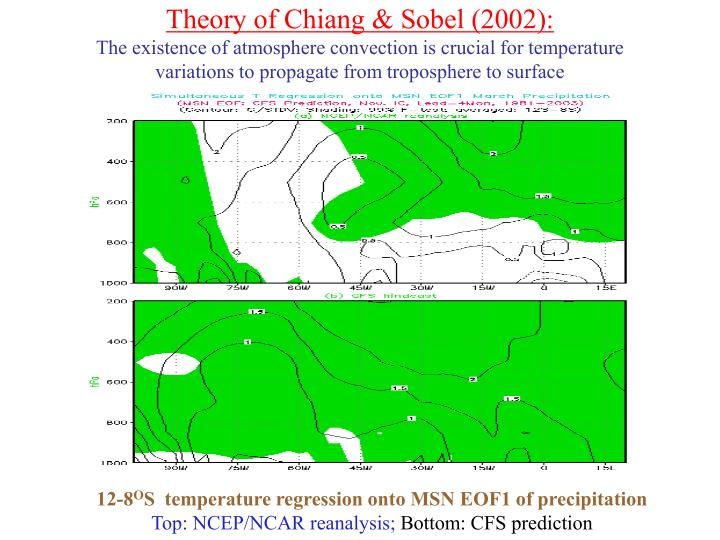 Theory of Chiang & Sobel (2002):