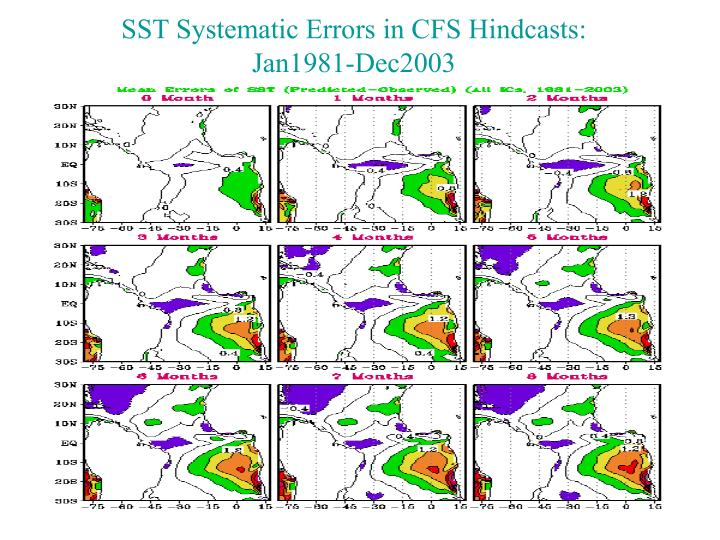 SST Systematic Errors in CFS Hindcasts: