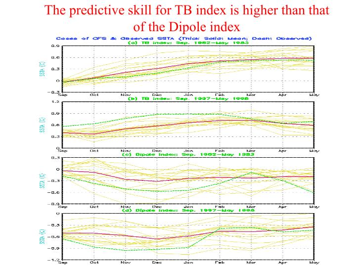 The predictive skill for TB index is higher than that of the Dipole index