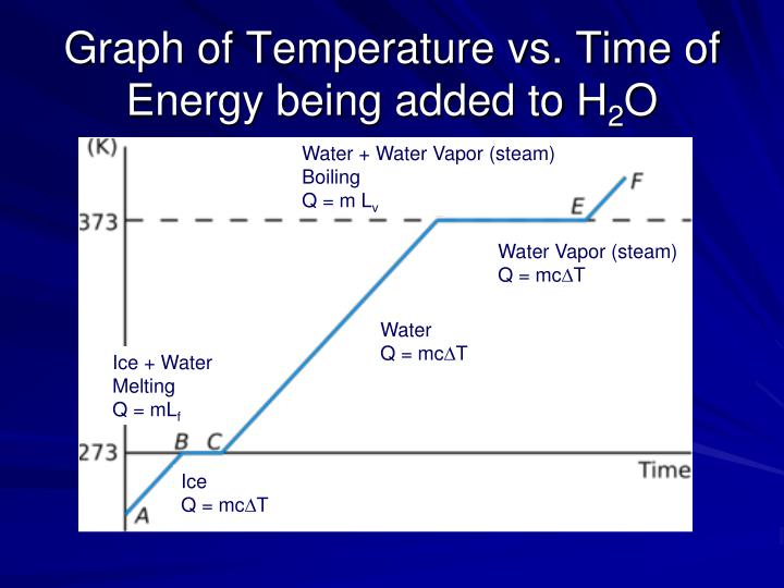Graph of Temperature vs. Time of Energy being added to H