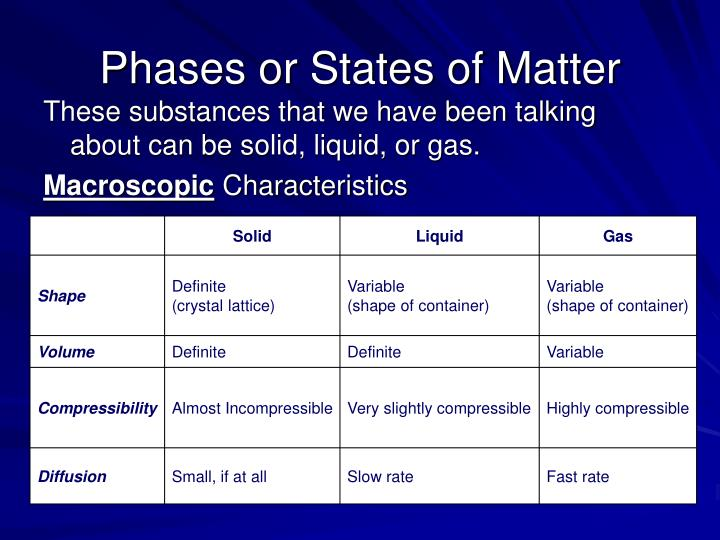 Phases or States of Matter