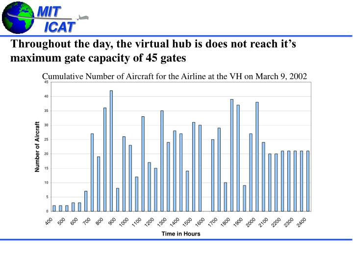 Throughout the day, the virtual hub is does not reach it's maximum gate capacity of 45 gates