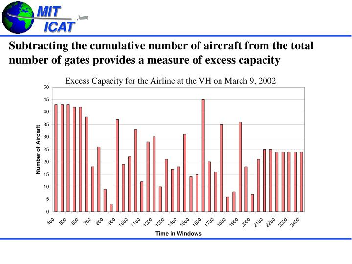 Subtracting the cumulative number of aircraft from the total number of gates provides a measure of excess capacity