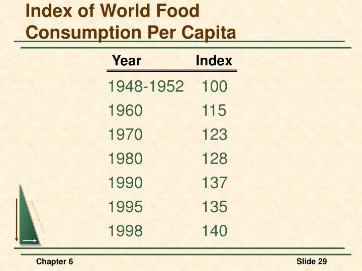Index of World Food