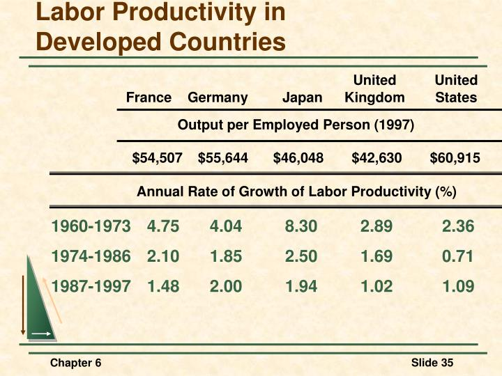 Labor Productivity in