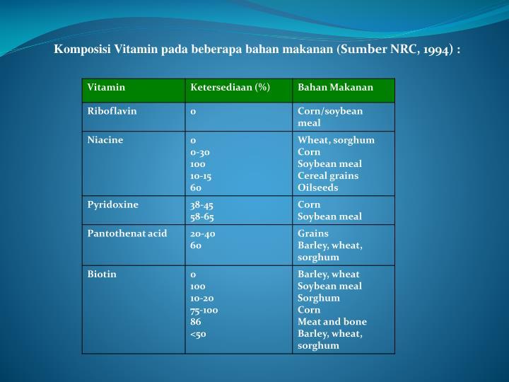 Komposisi Vitamin pada beberapa bahan makanan (