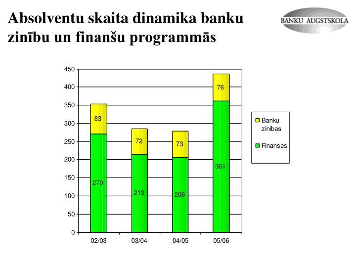 Absolventu skaita dinamika banku