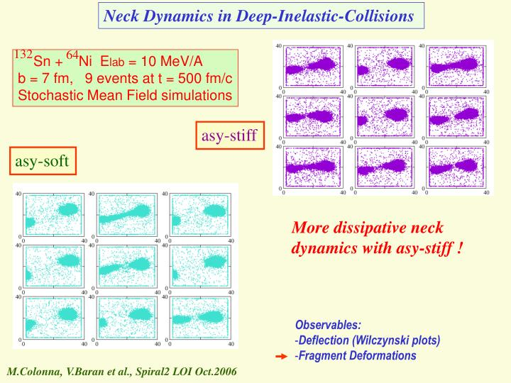 Neck Dynamics in Deep-Inelastic-Collisions