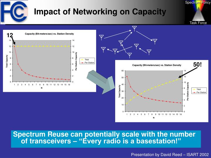 Impact of Networking on Capacity