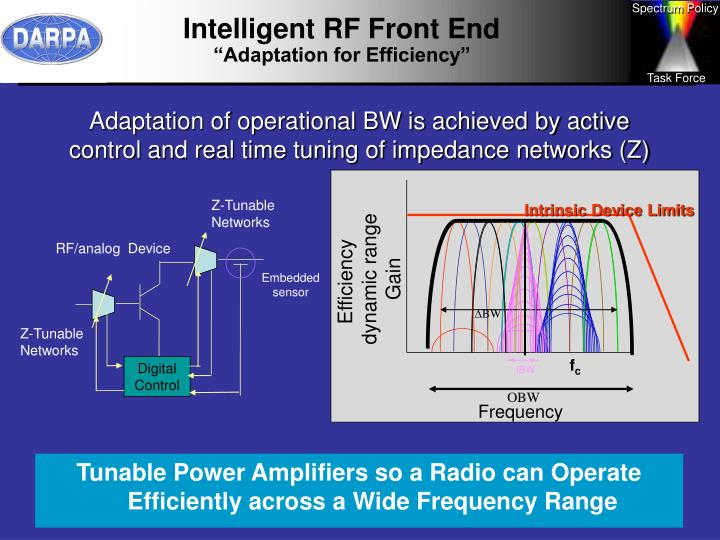 Intelligent RF Front End