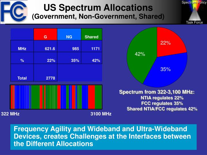 Us spectrum allocations government non government shared