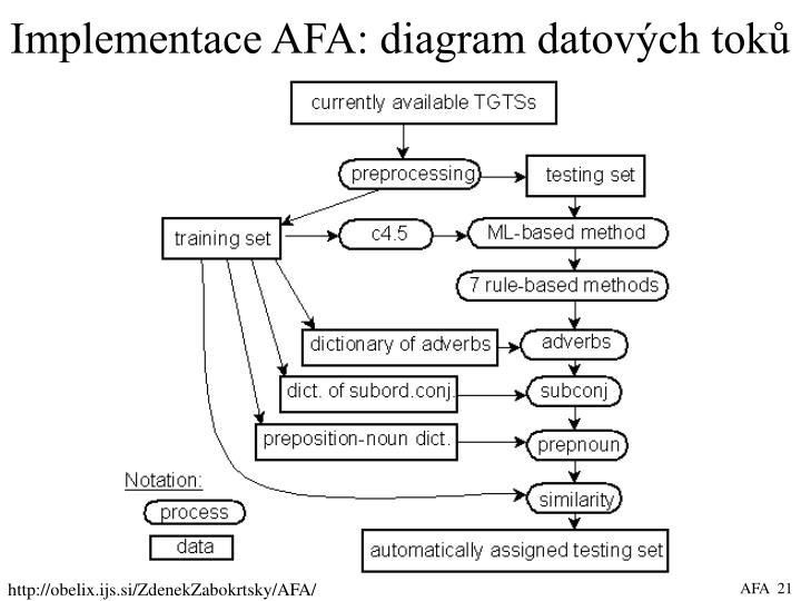 Implementace AFA: diagram datových toků