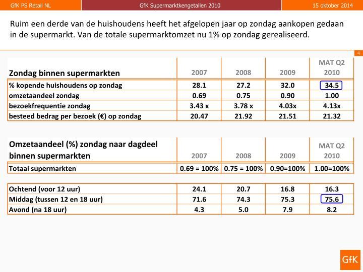 Ruim een derde van de huishoudens heeft het afgelopen jaar op zondag aankopen gedaan in de supermarkt. Van de totale supermarktomzet nu 1% op zondag gerealiseerd.