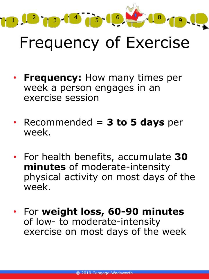 Frequency of Exercise